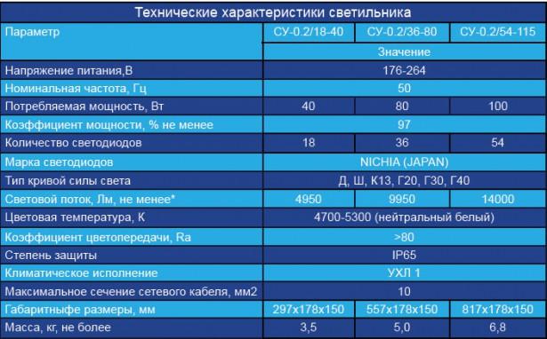 18-40 с линзами таблица