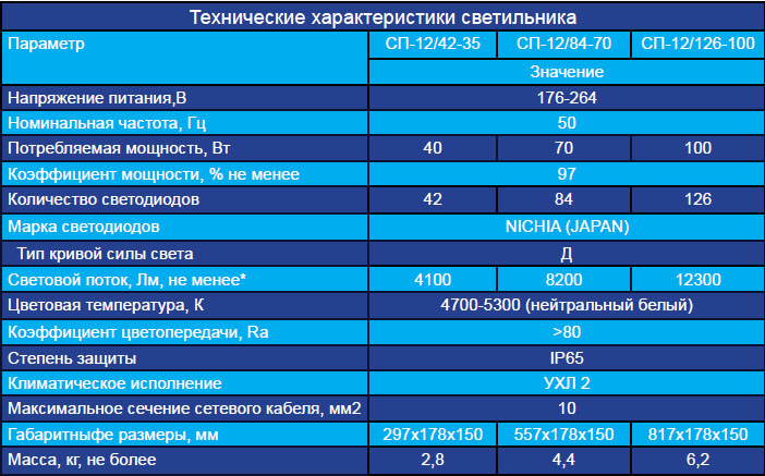 126-100 таблица