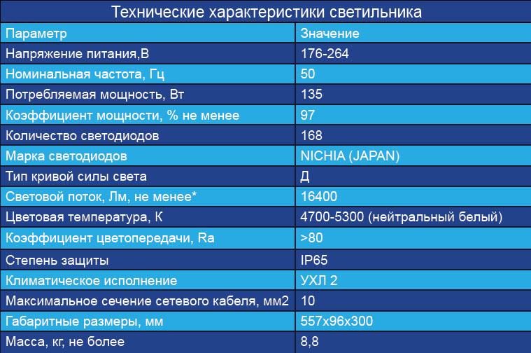 168-135 табл