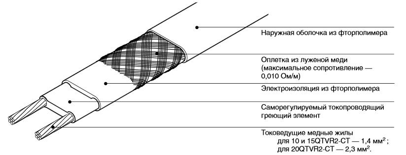 Саморегулируемый греющий кабель QTVR